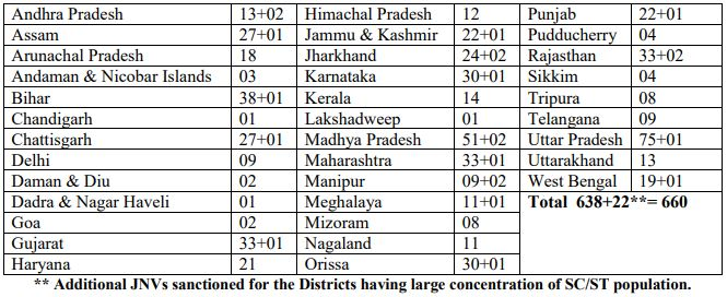 JNVST Navodaya Results 2018 District Wise